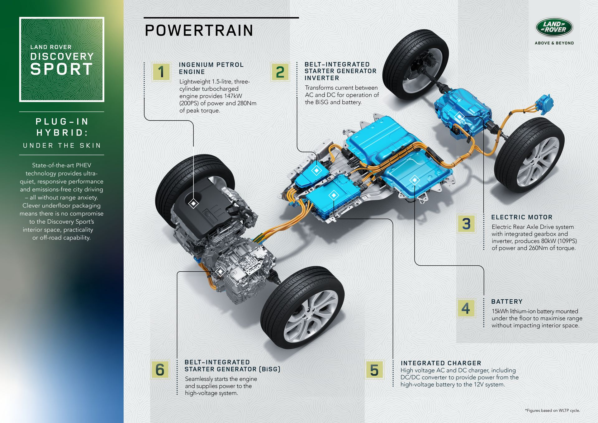Plug-in-hybrid-Land-Rover-Discovery-Sport-PHEV-9