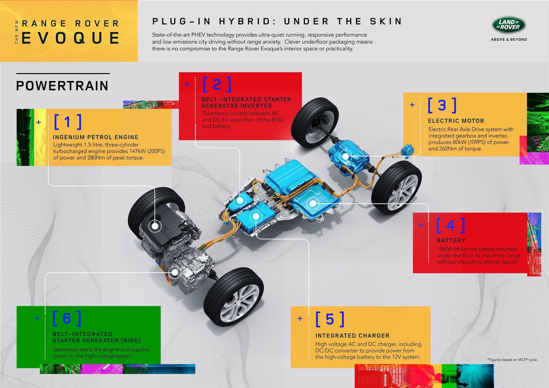 Plug-in-hybrid-Rabge-Rover-Evoque-PHEV-20