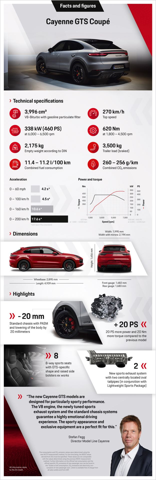 2020.06.03_PORSCHE_Infografik_Cayenne_GTS_Coupé_EN_v3.indd