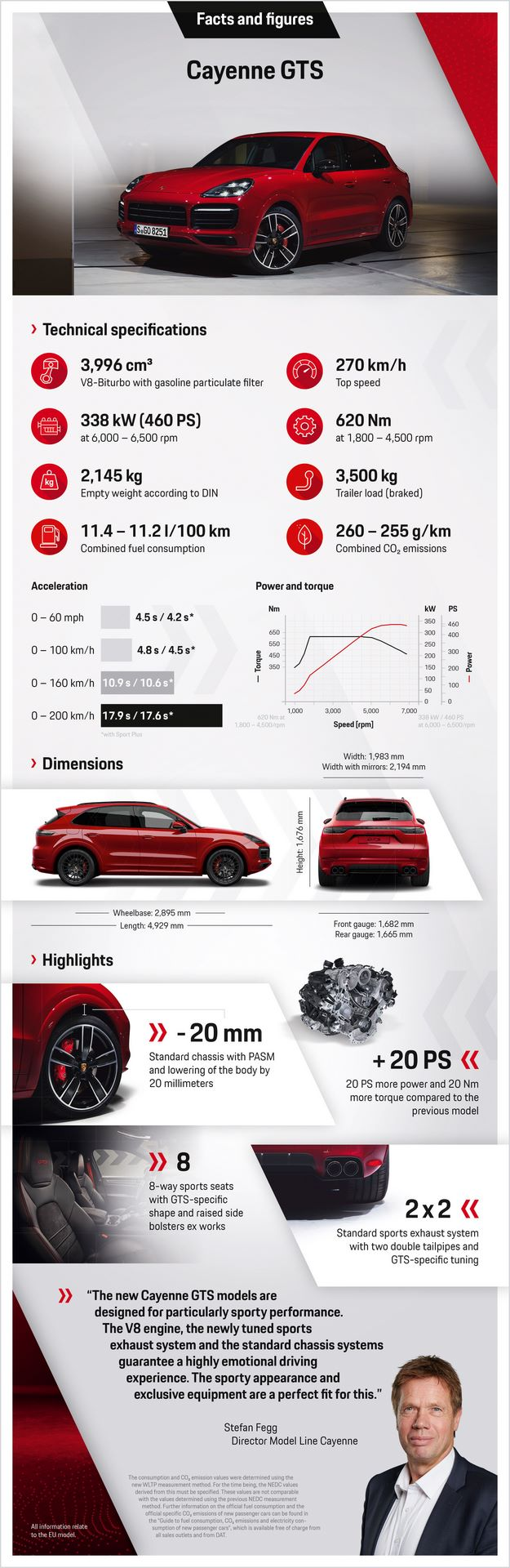 2020.06.03_PORSCHE_Infografik_Cayenne_GTS_EN_v3.indd