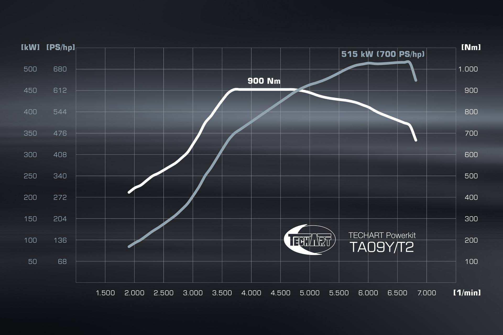Porsche_Cayenne_GTS_by_TechArt_0056