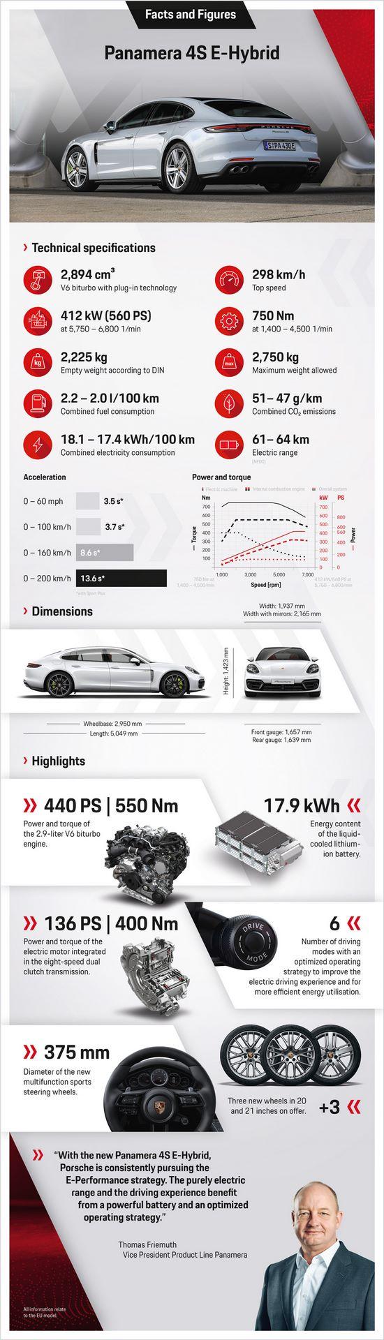 2020.08.24_PORSCHE_Infografik_Panamera_4S_E-Hybrid_EN_v4.indd