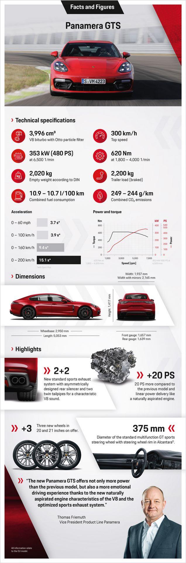 2020.08.24_PORSCHE_Infografik_Panamera_GTS_EN_v5.indd