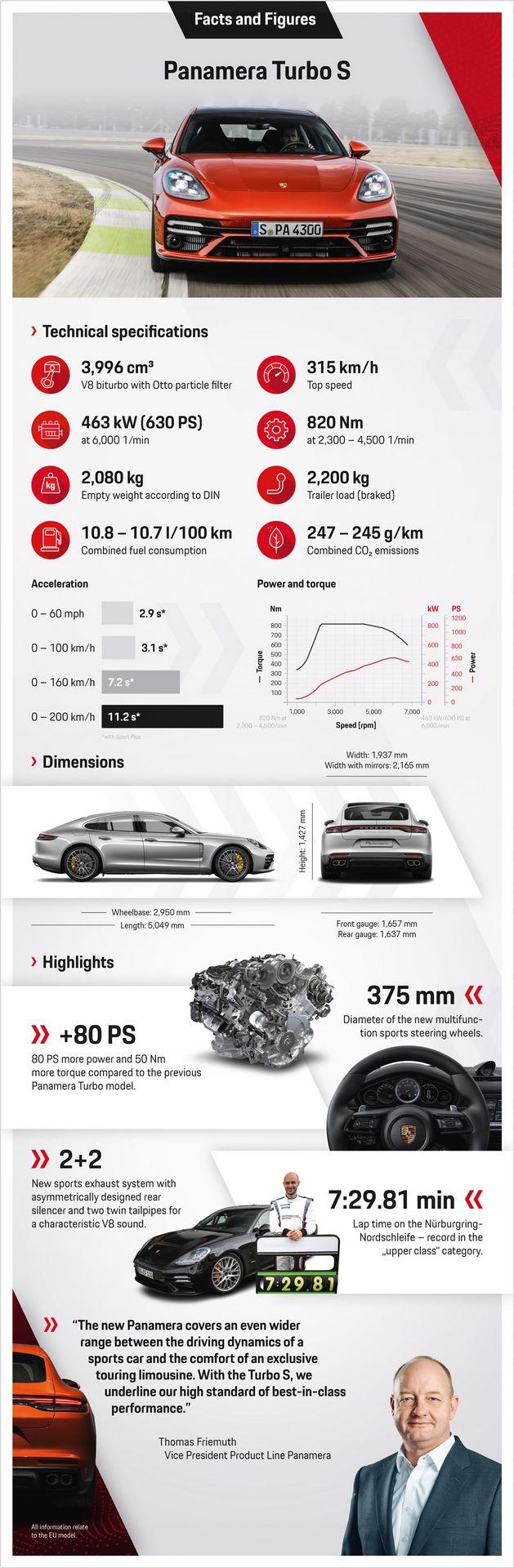 2020.08.24_PORSCHE_Infografik_Panamera_G_II_Turbo_S_EN_v6.indd