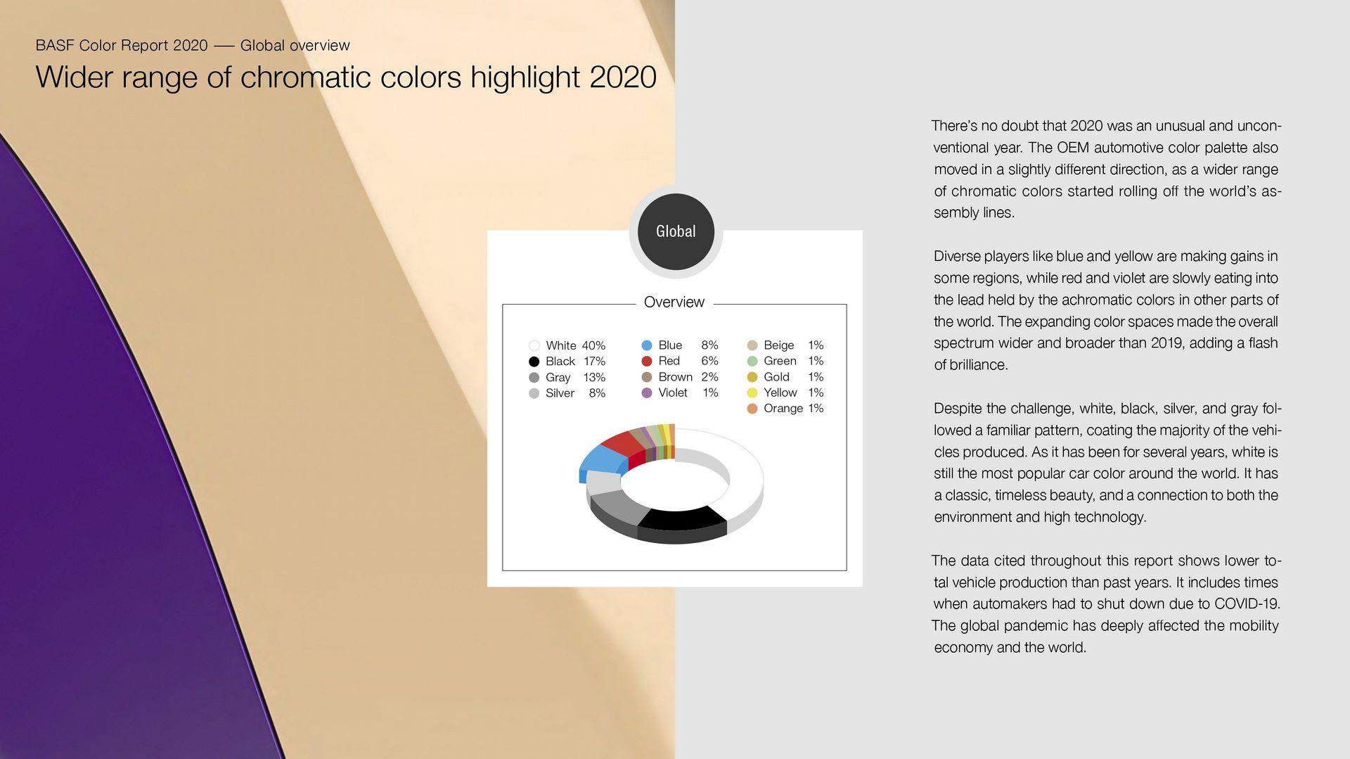 BASF-Automotive-Color-Trends-2020-2