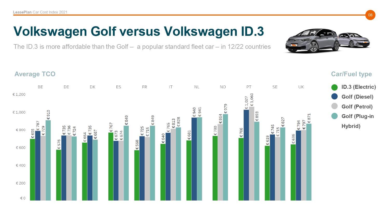Car-Cost-Index-2021-9
