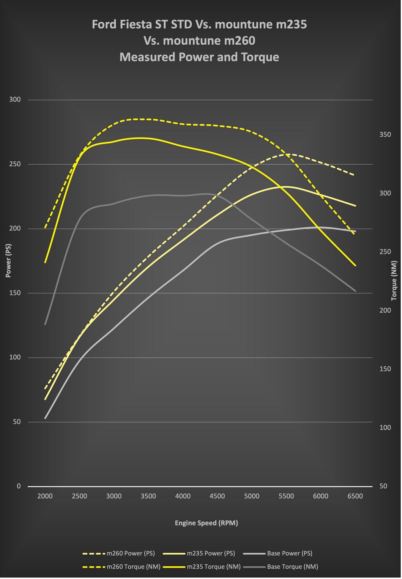 fiesta_st_m235_m260_output_curves