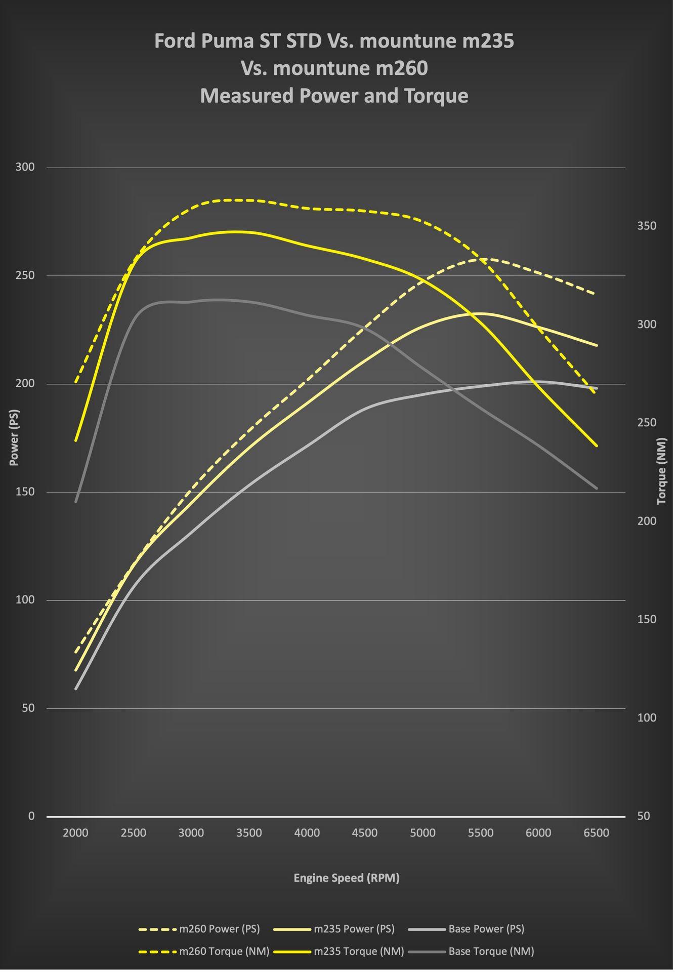 puma_st_m235_m260_output_curves