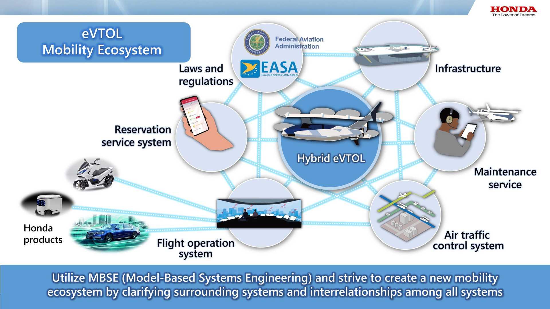 Honda-eVTOL-Hybrid-Mobility-Aircraft-7