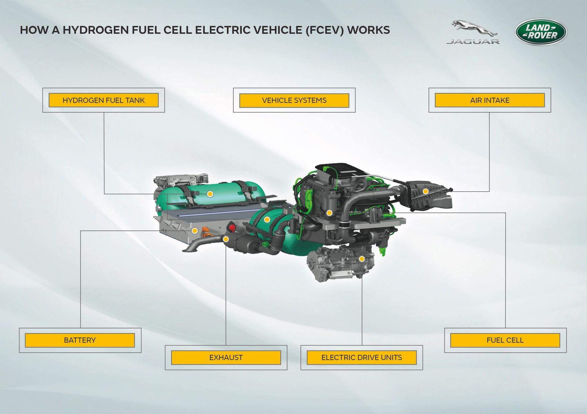 Land-Rover-Defender-Fuel-Cell-Hydrogen-concept-5