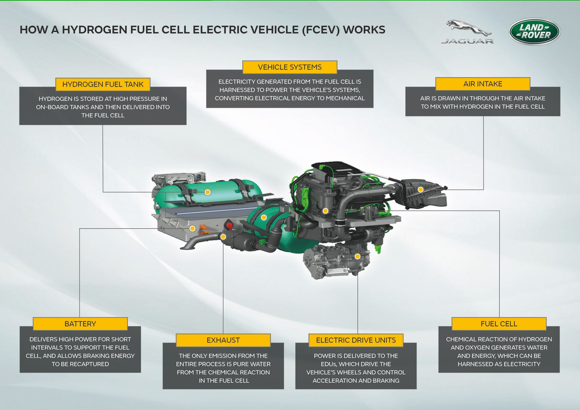 Land-Rover-Defender-Fuel-Cell-Hydrogen-concept-6