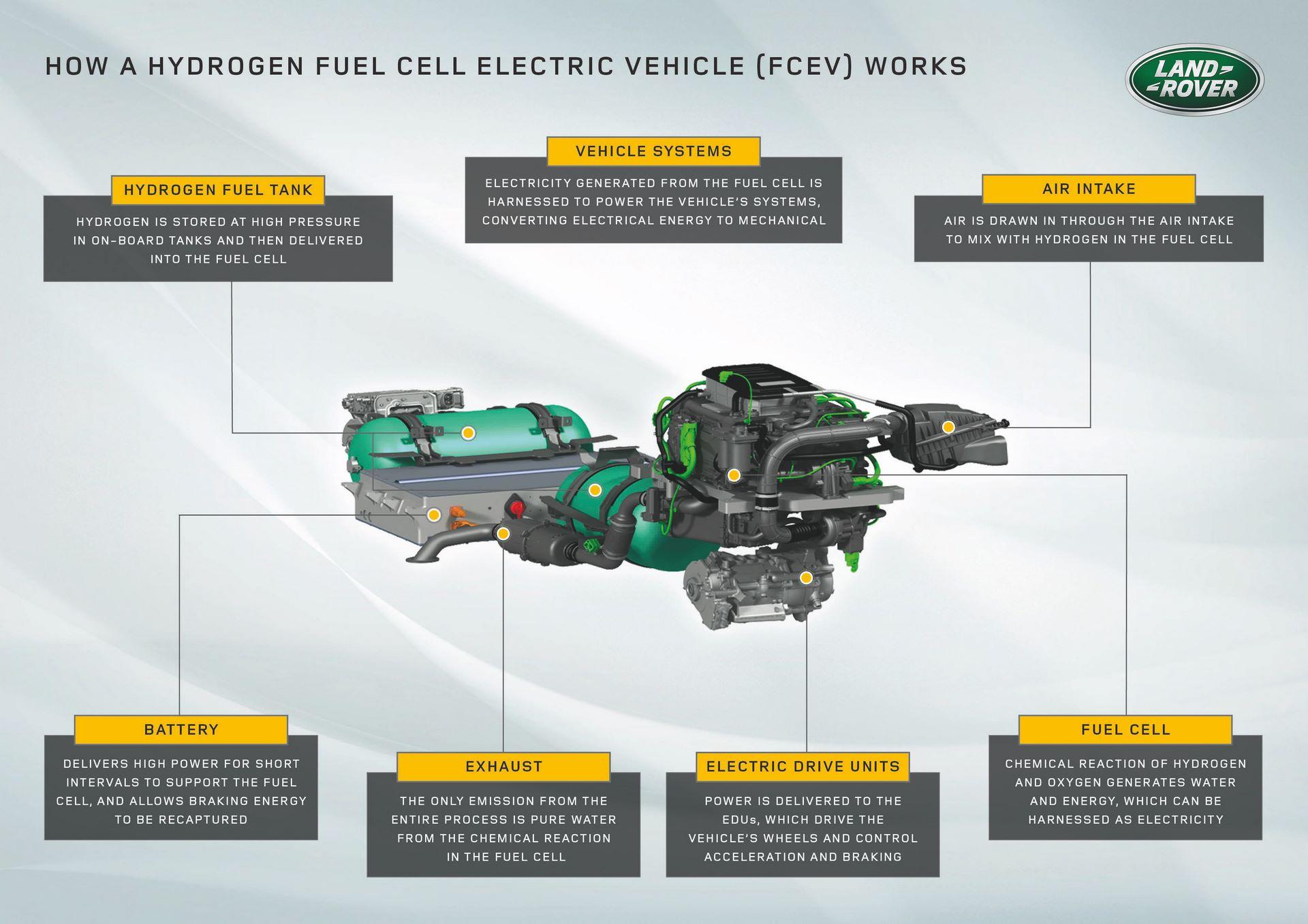 Land-Rover-Defender-Fuel-Cell-Hydrogen-concept-7