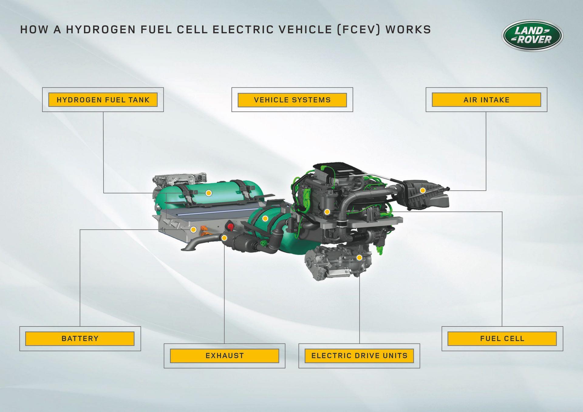 Land-Rover-Defender-Fuel-Cell-Hydrogen-concept-8