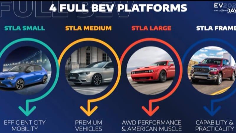 Stellantis-platforms-1
