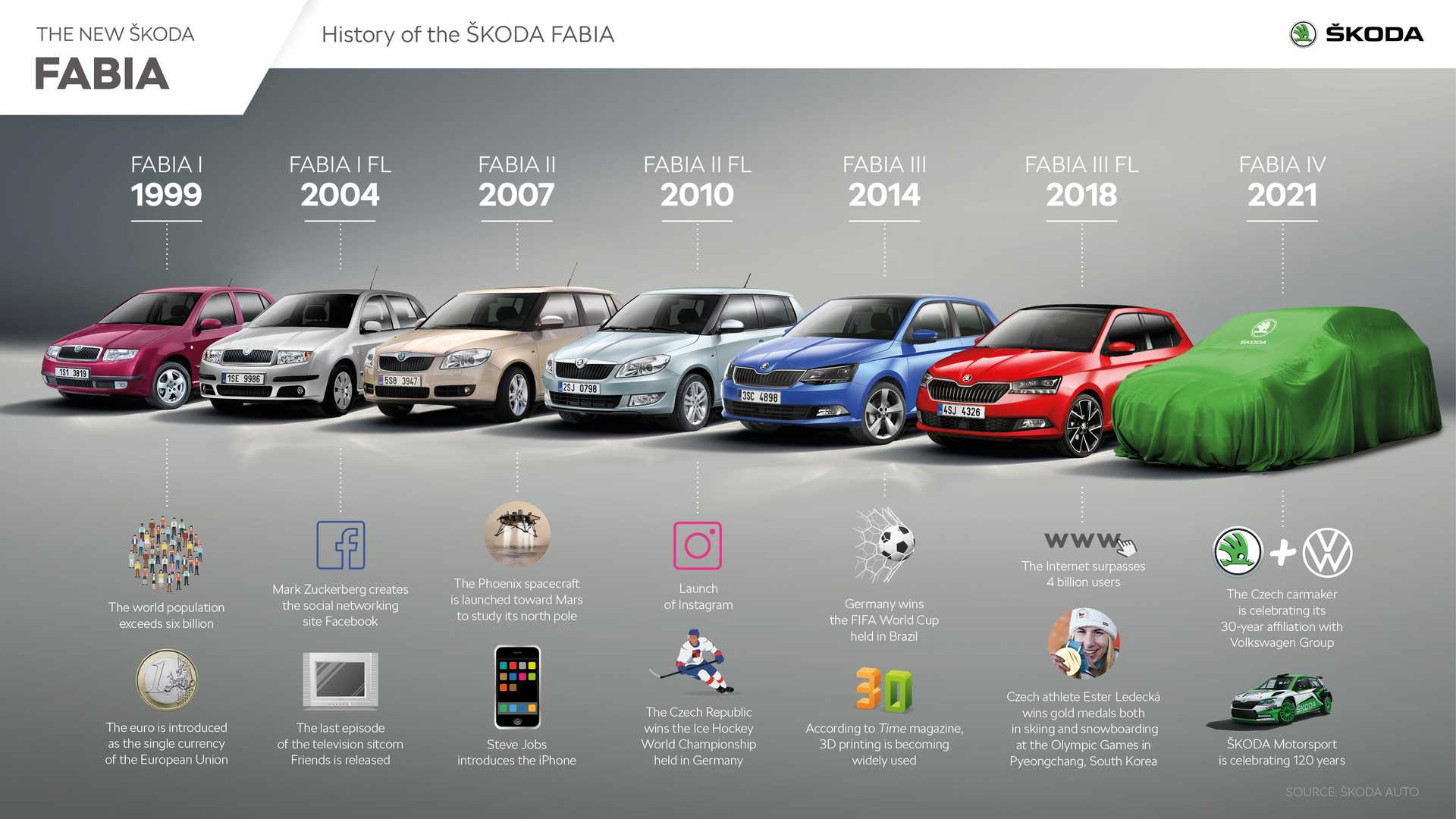 skoda-fabia-history