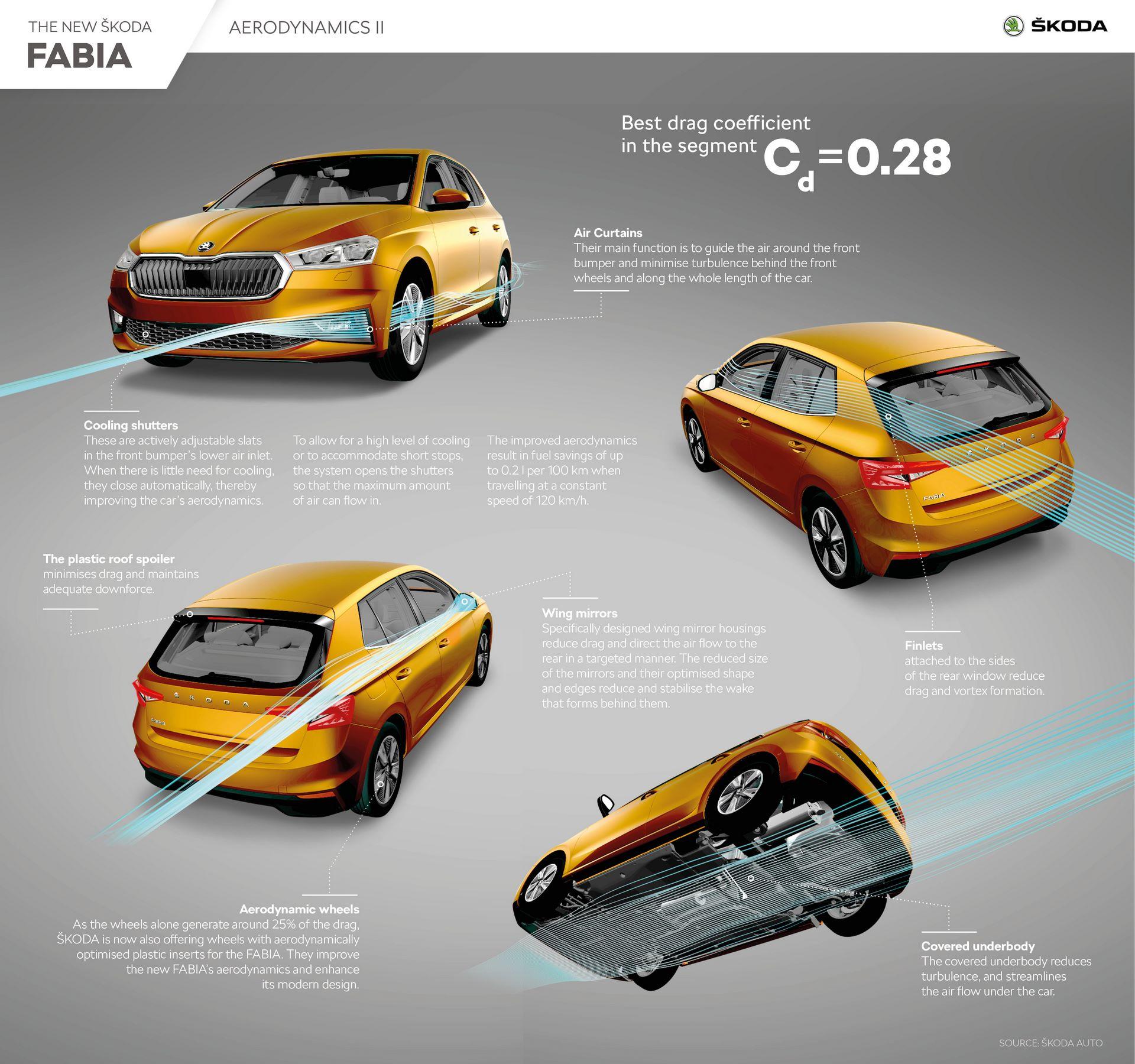 SKODA_FABIA_Aerodynamics_II