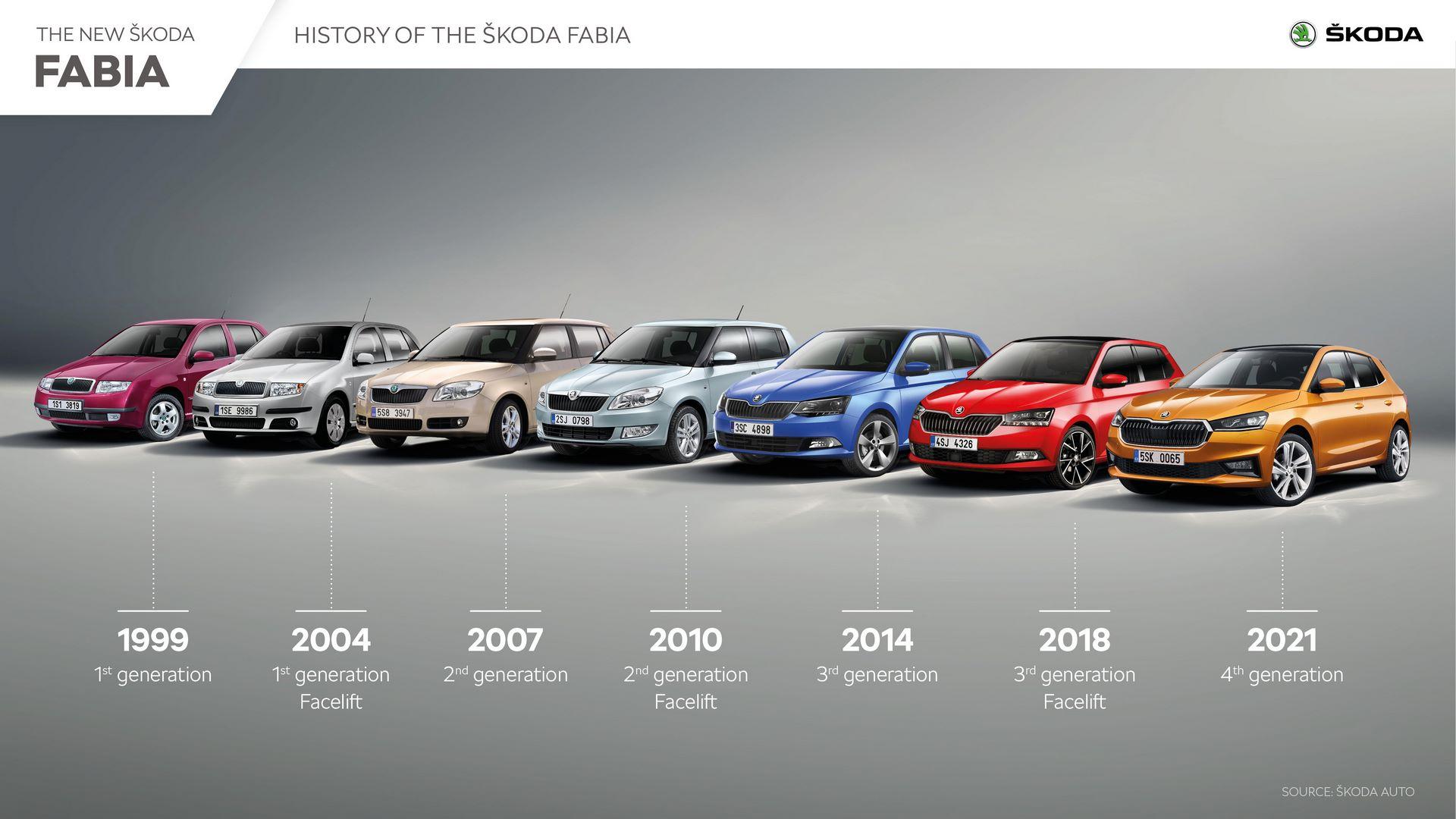 SKODA_FABIA_History