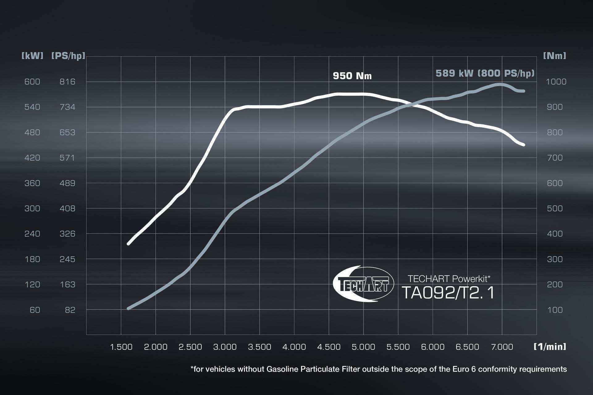 Techart_GTstreet_R_Cabriolet-0007