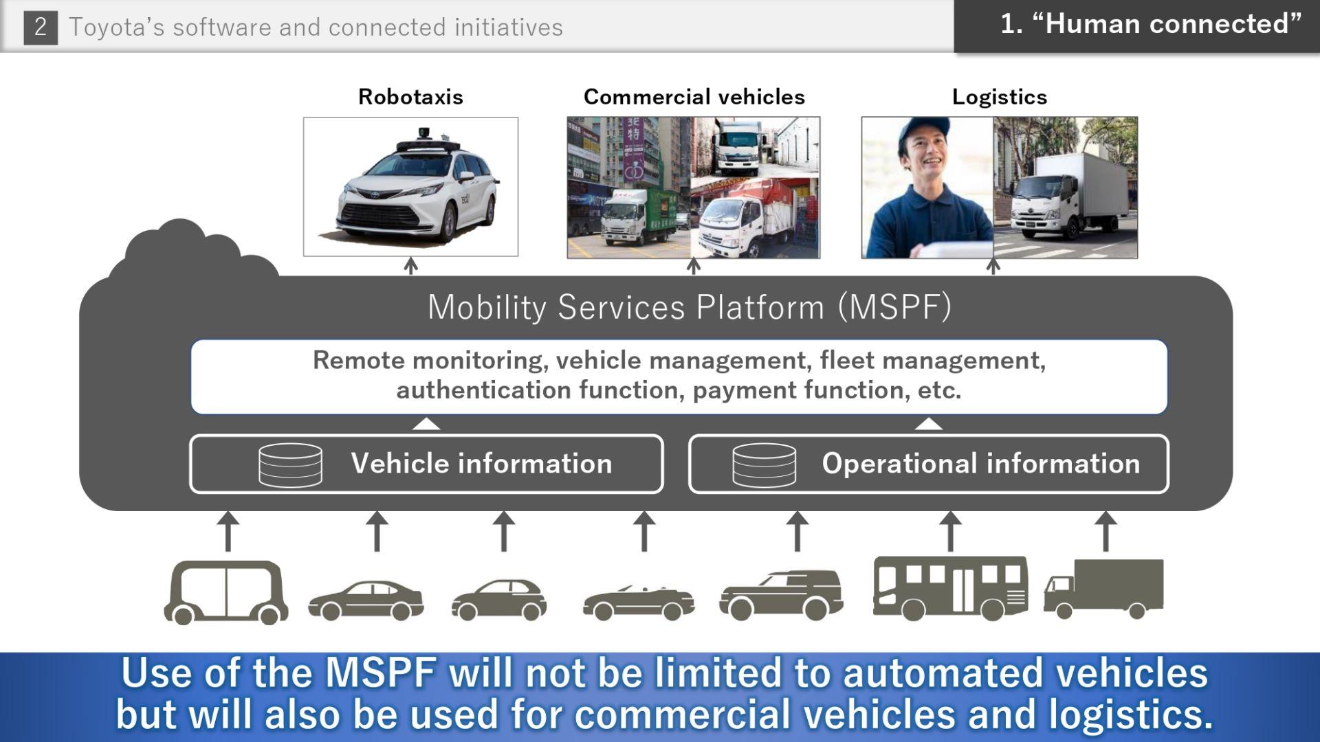 Toyota-Software-future-16