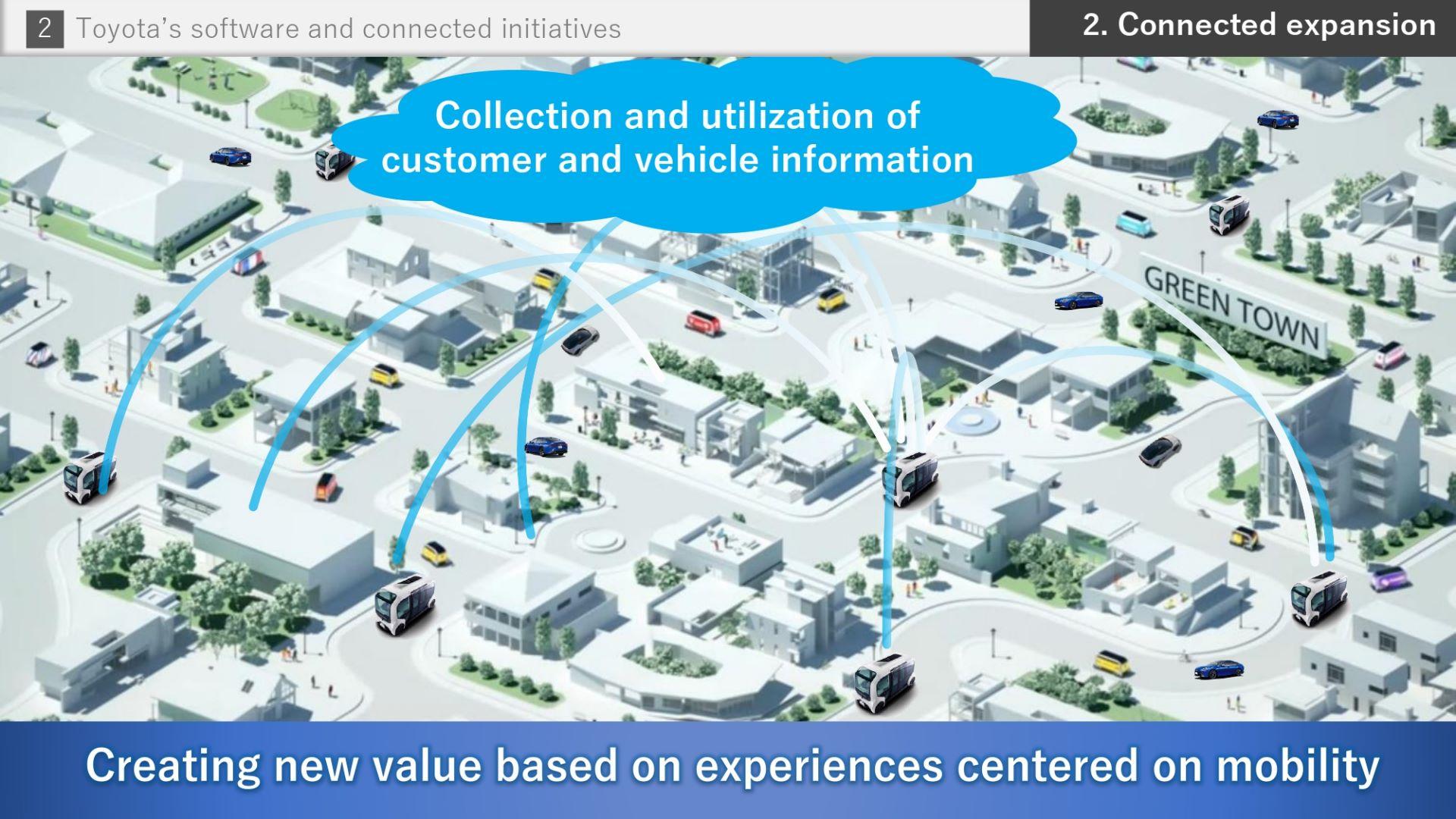 Toyota-Software-future-17