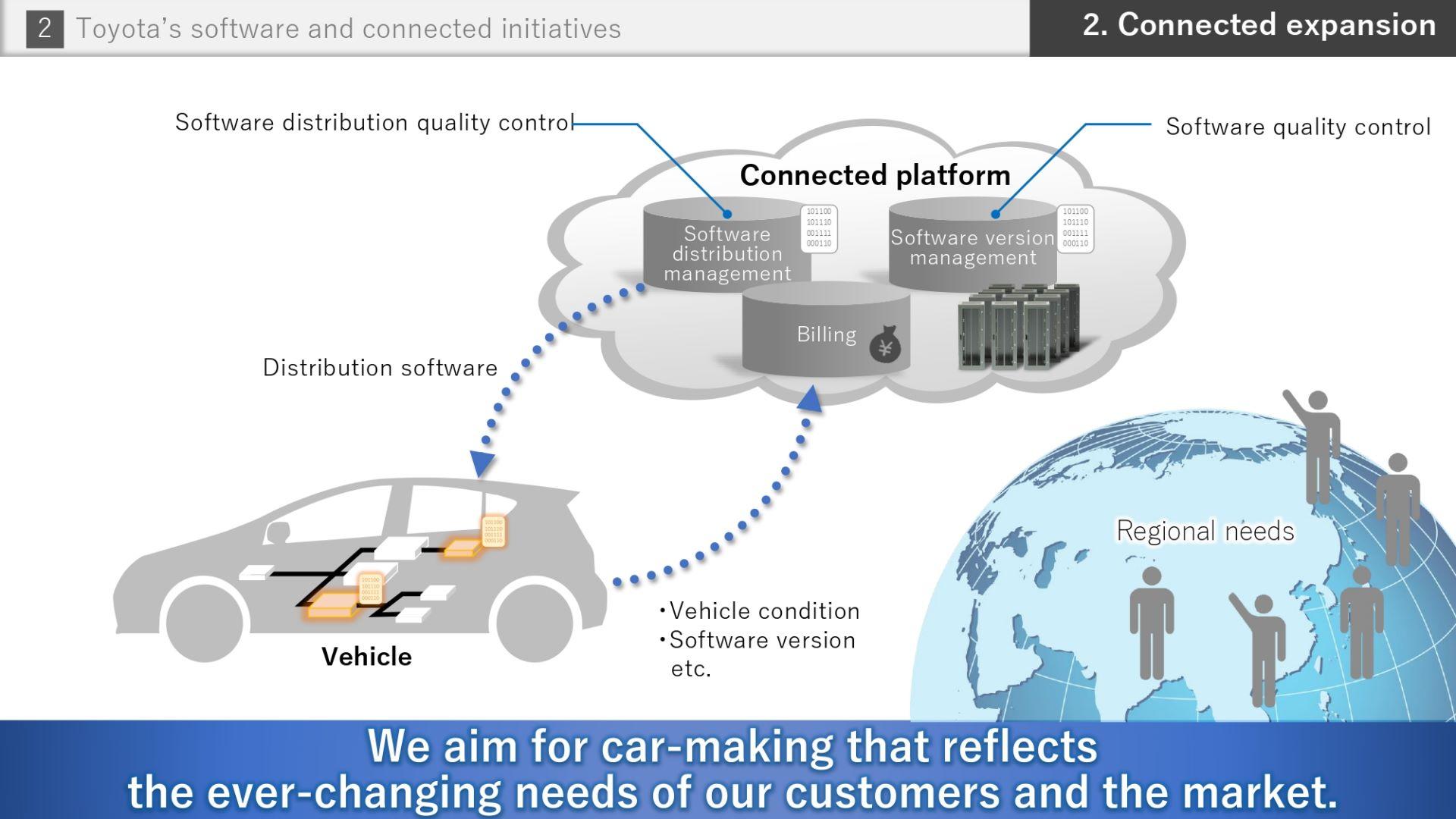 Toyota-Software-future-20