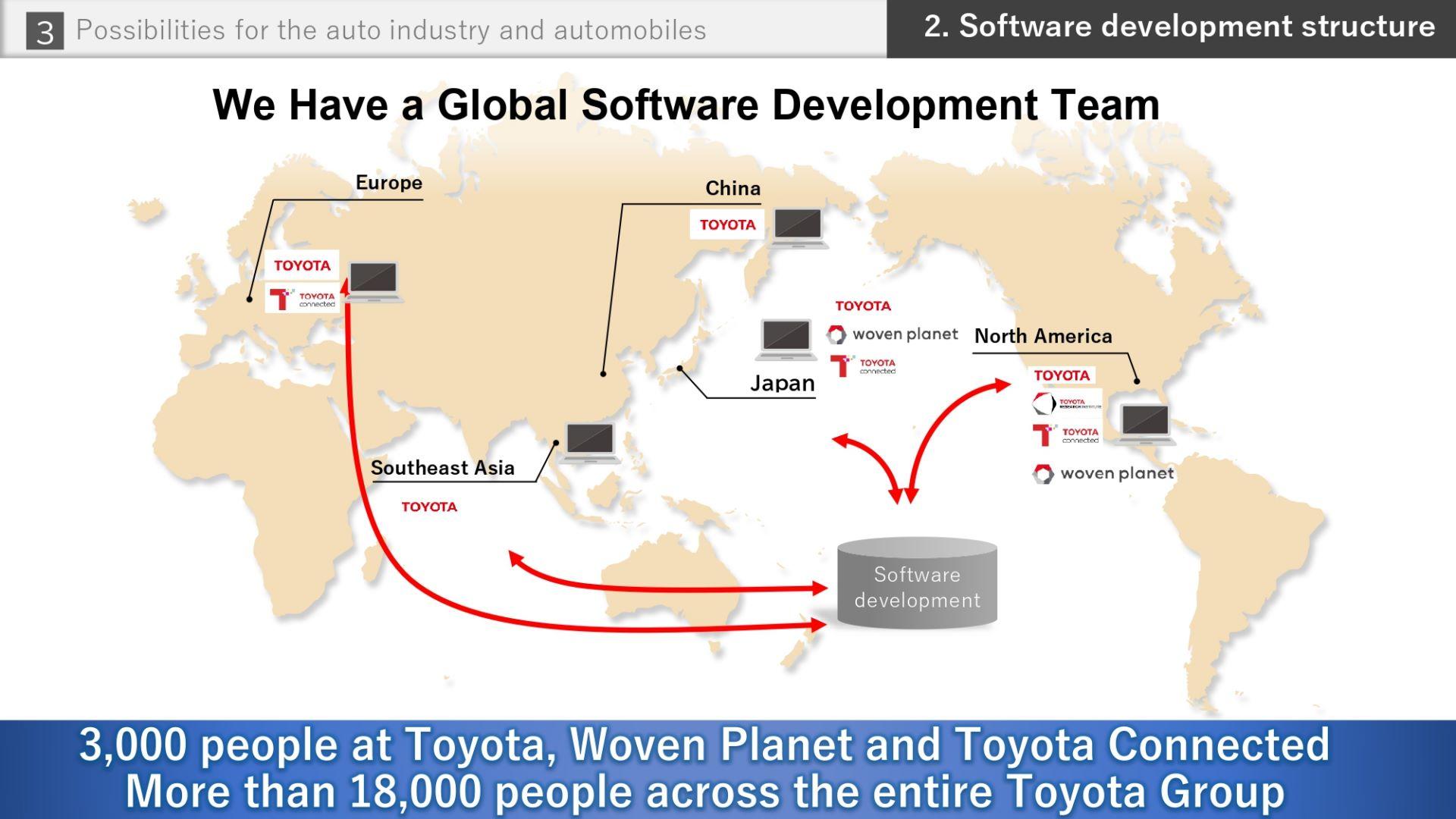 Toyota-Software-future-28