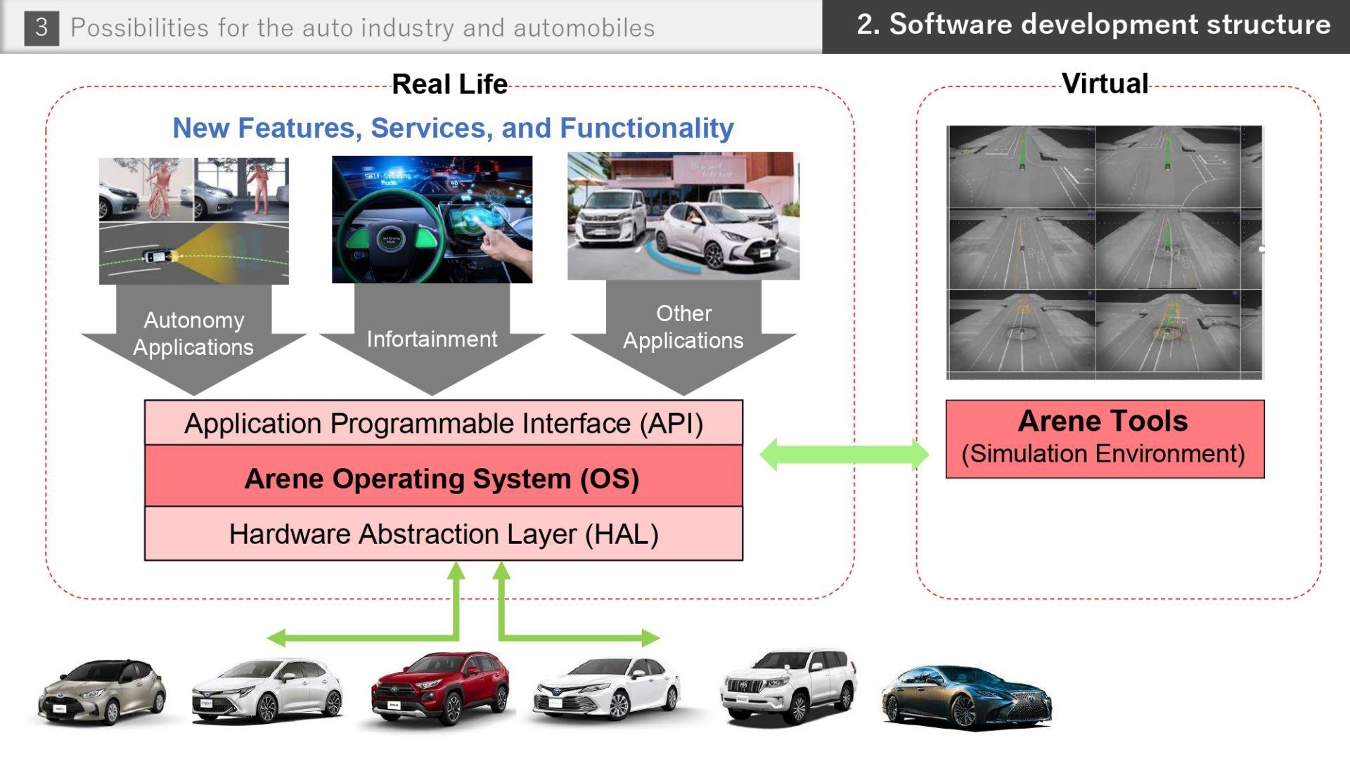 Toyota-Software-future-29