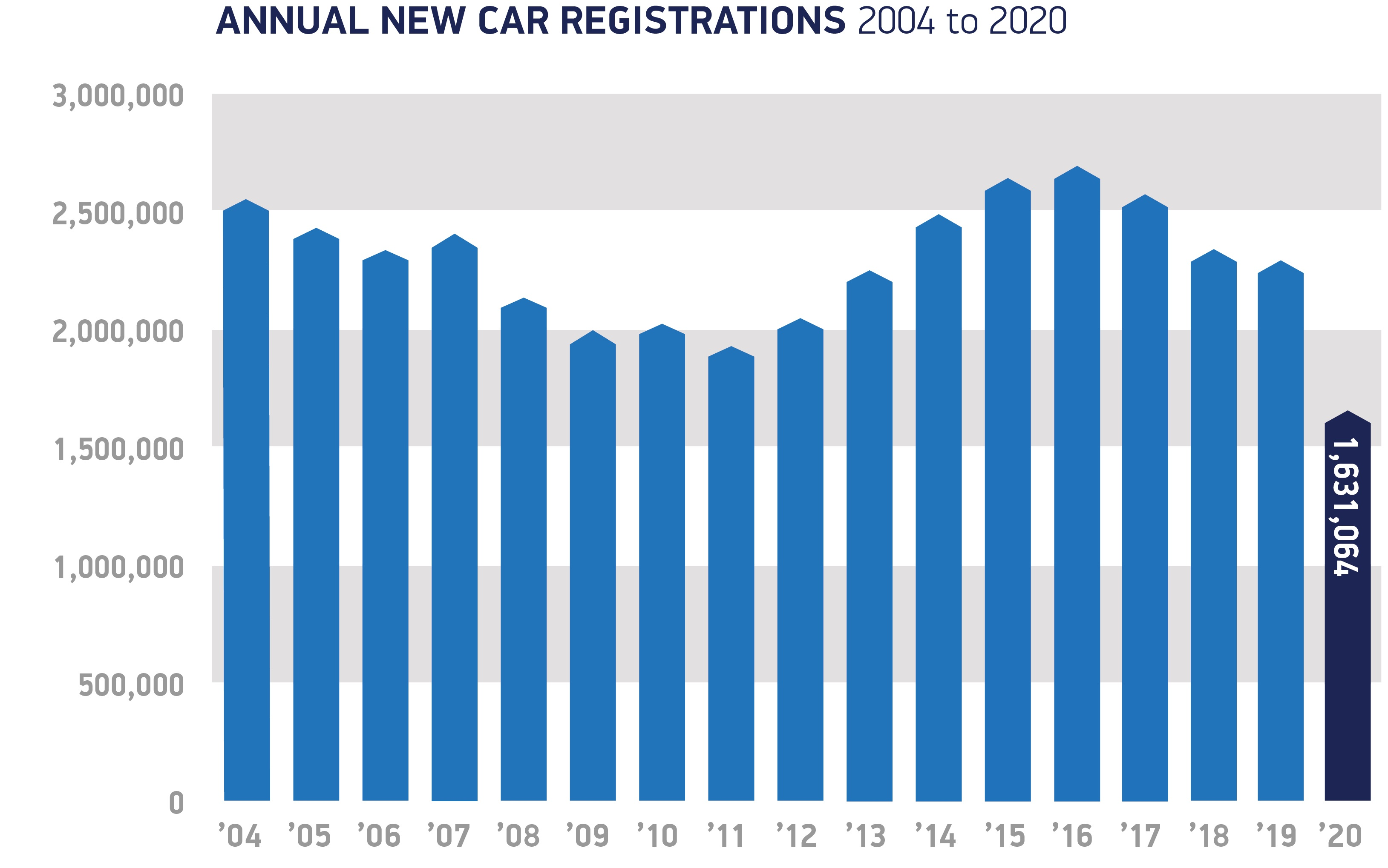Annual-registrations-2004-to-2020