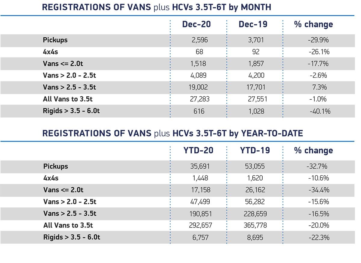 LCV-regs-YTD-Dec-2020