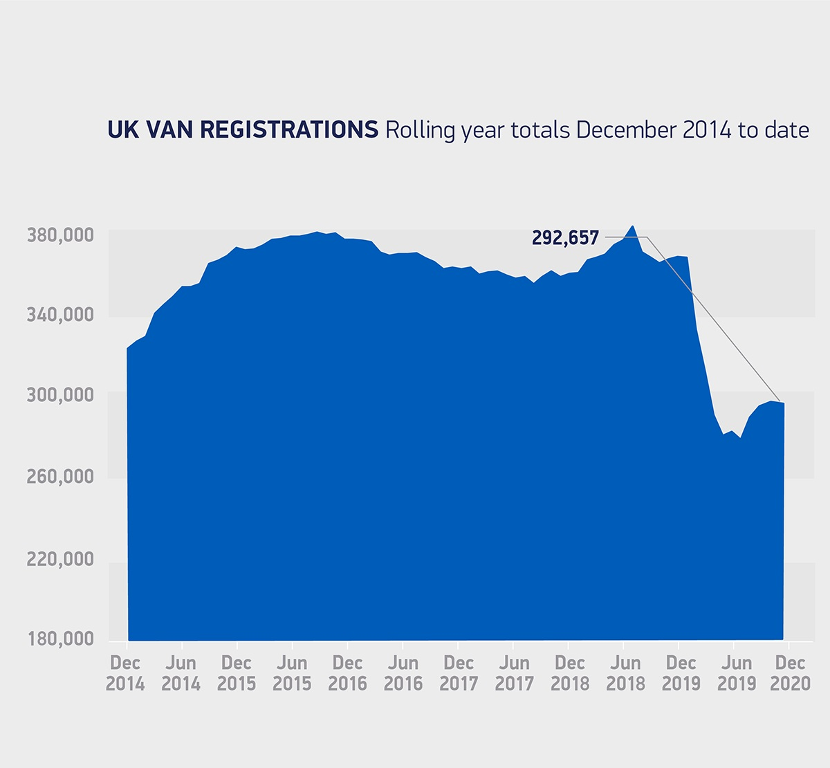 LCV-regs-rolling-year-totals-Dec-2014-to-date-2020