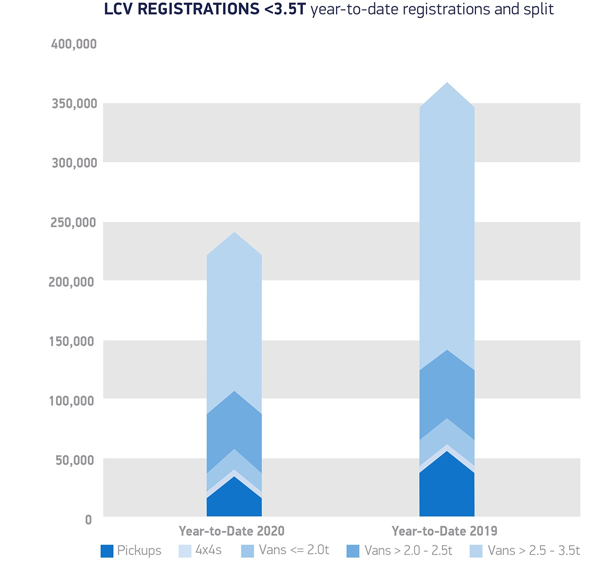 Van-registrations-3-5T-year-to-date-registrations-and-split-December-20