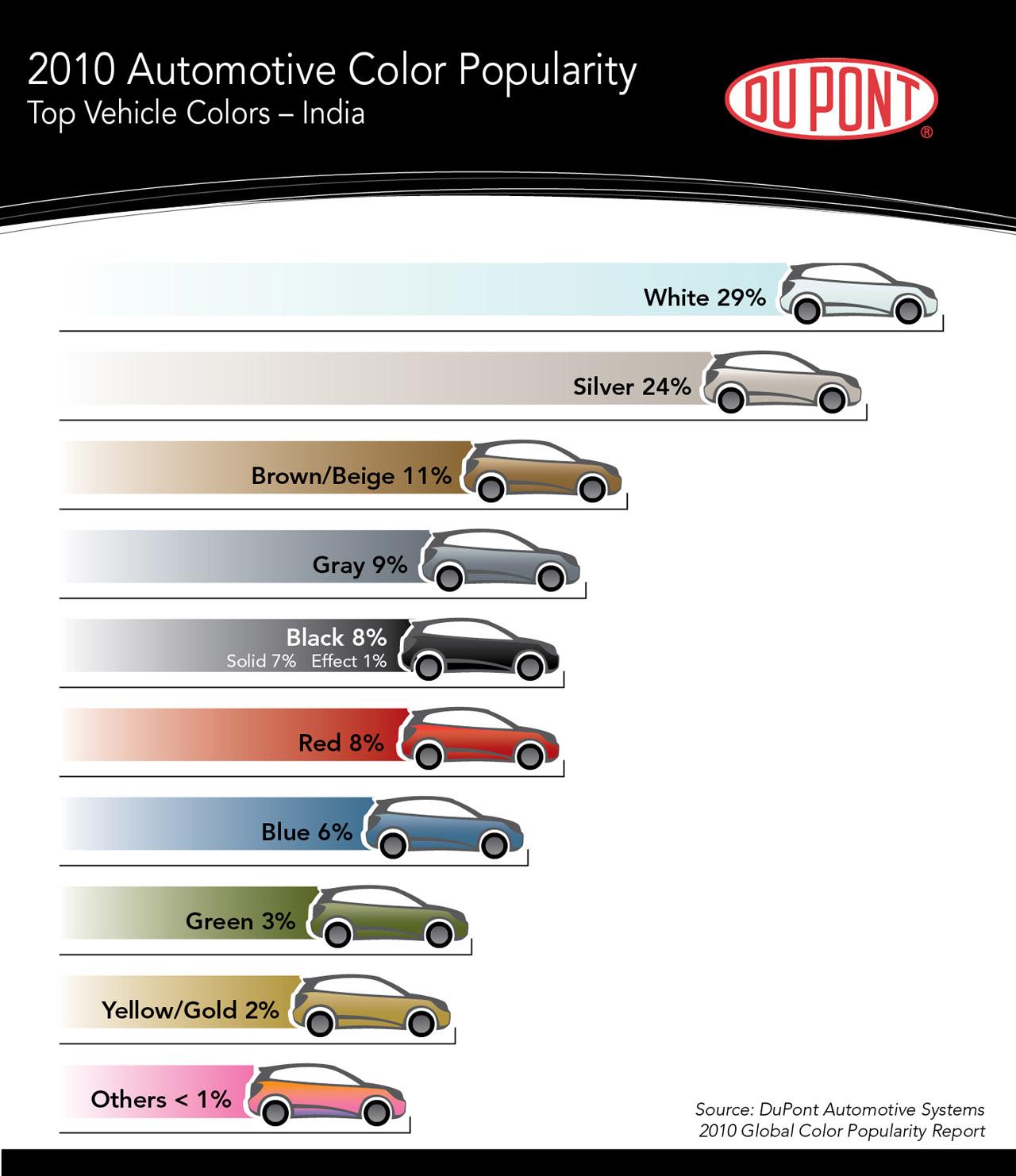 Dupont Car Paint India