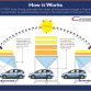 ford_c-max_solar_energi_concept_concentrator_diagram-100221800-orig