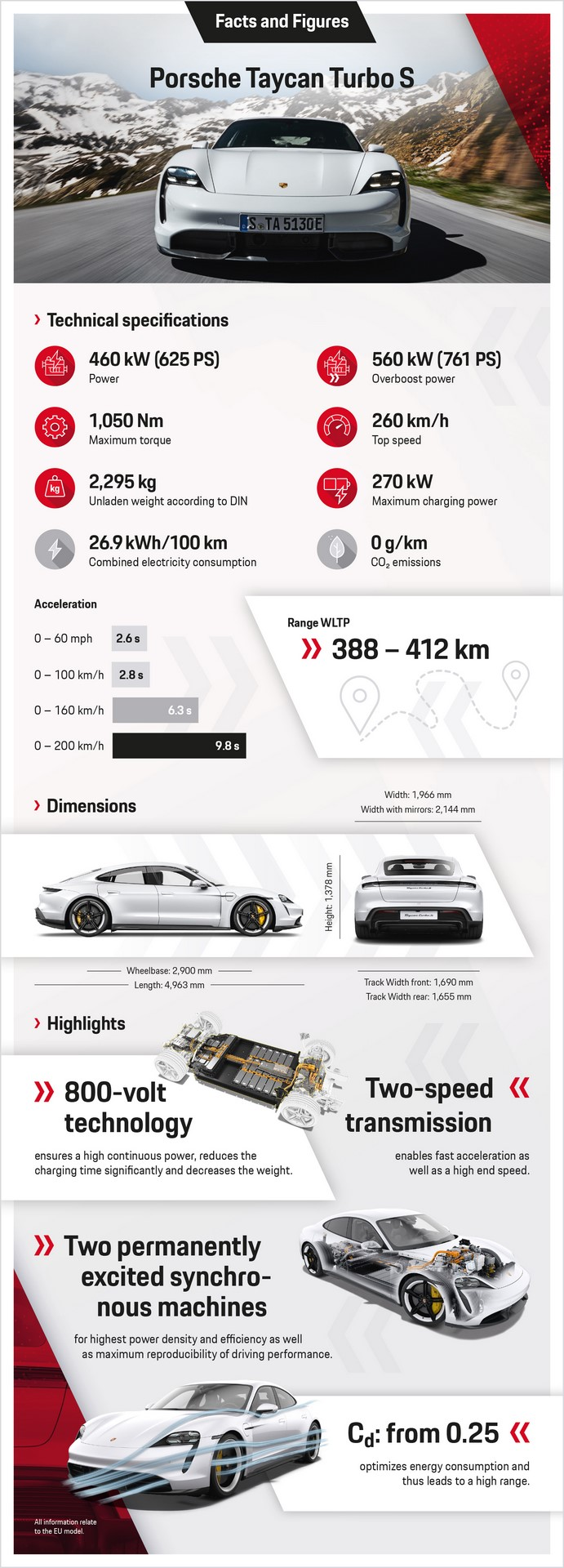 03.09.2019_PORSCHE_Infografik_Taycan_Turbo_S_v4.indd