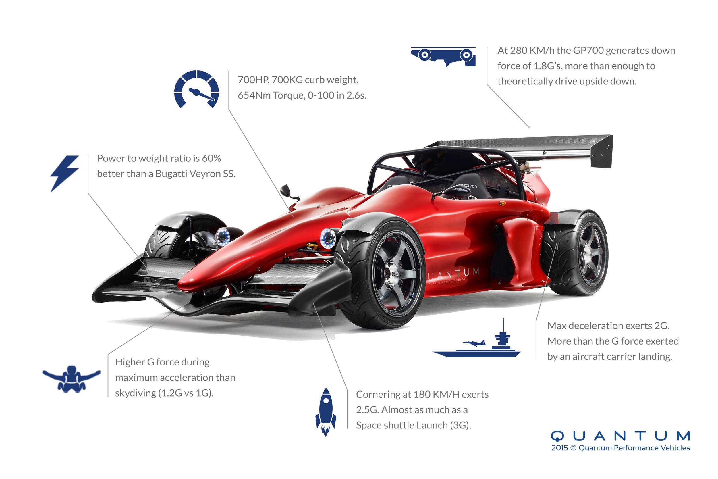 Quantum GP700 (5)