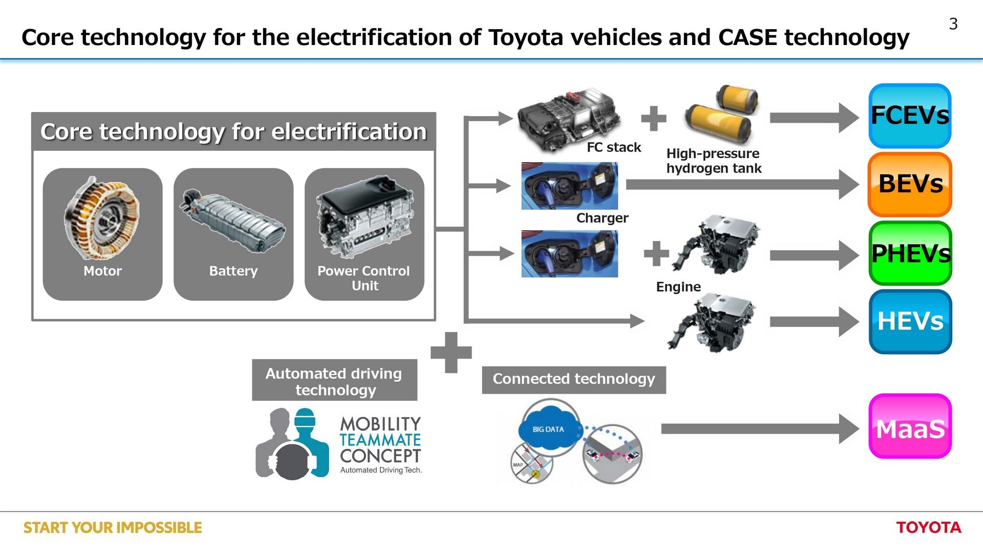 Toyota-EV-plan-3