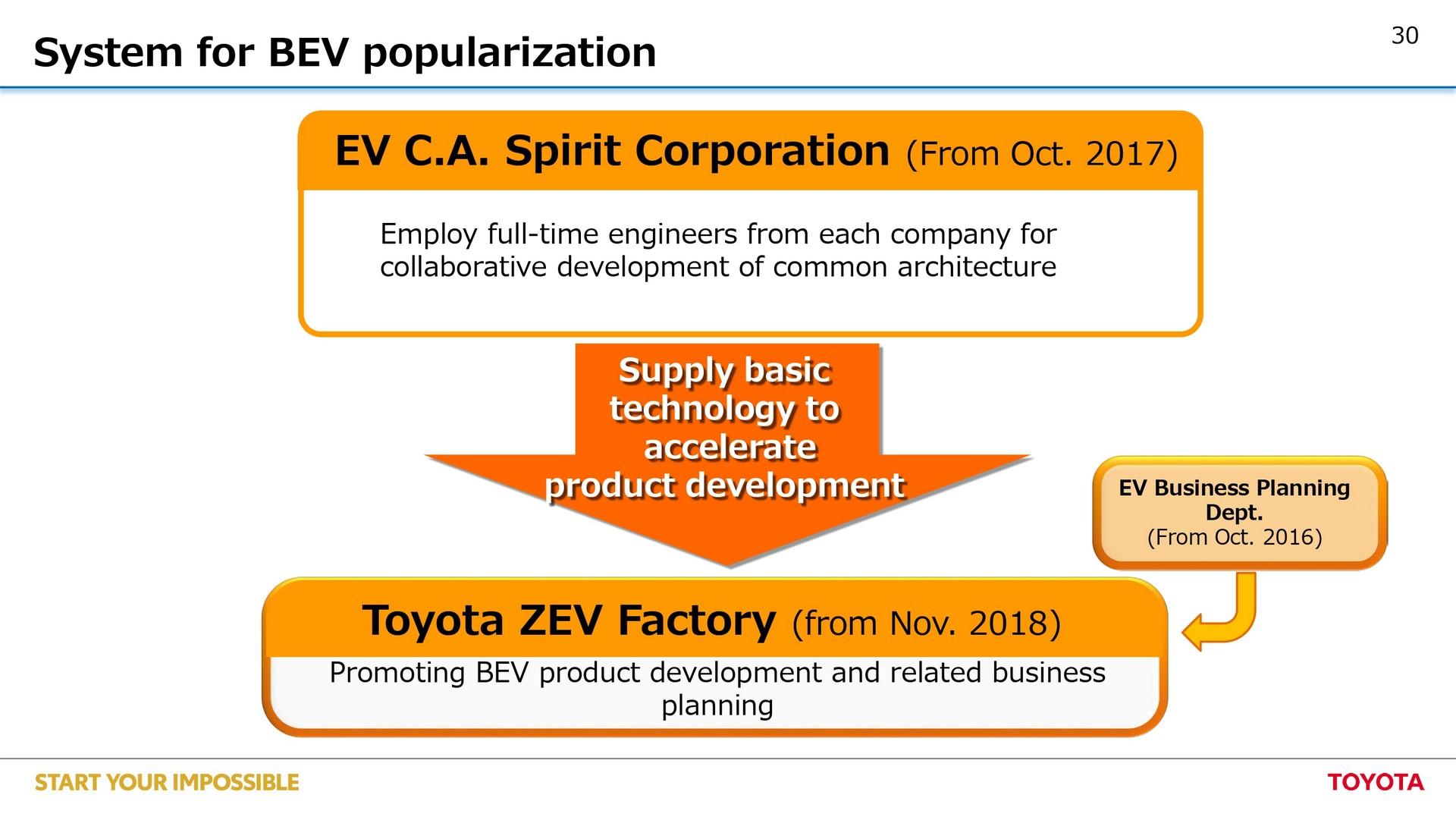 Toyota-EV-plan-30