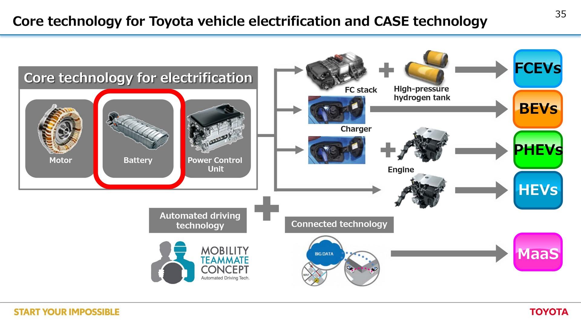 Toyota-EV-plan-35