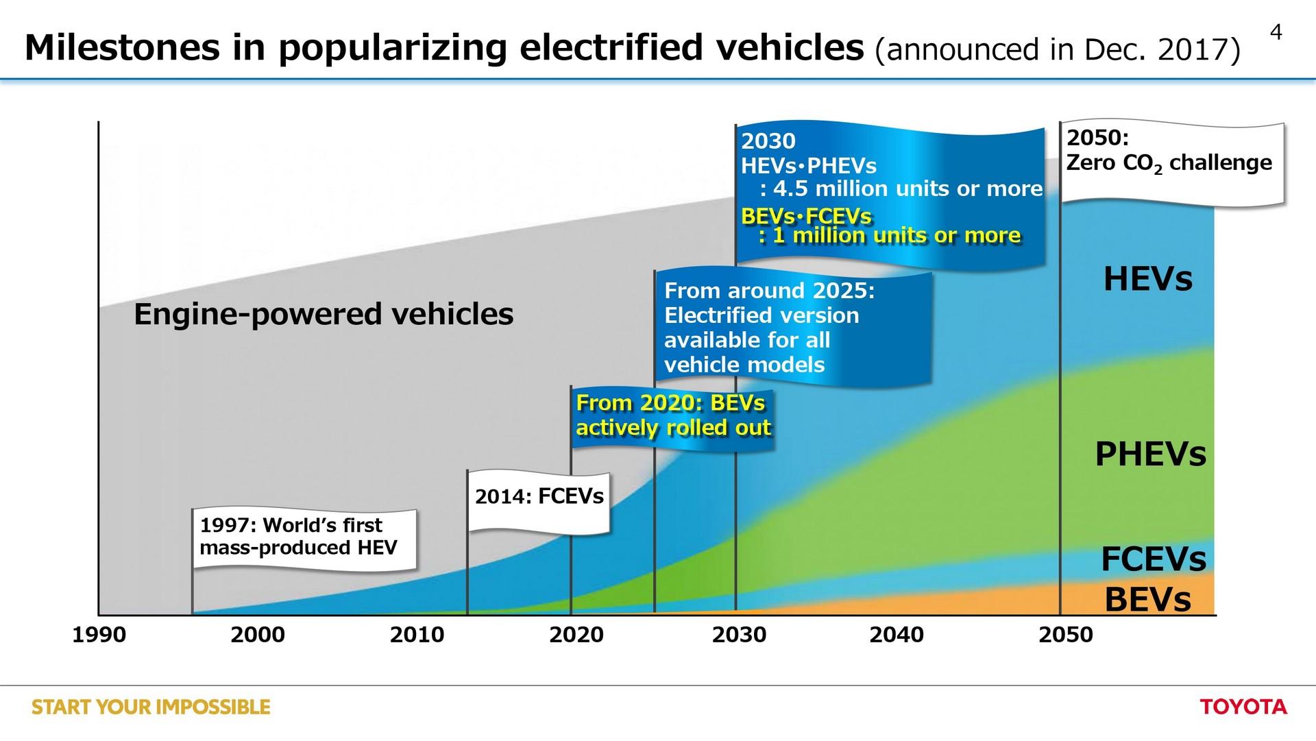 Toyota-EV-plan-4