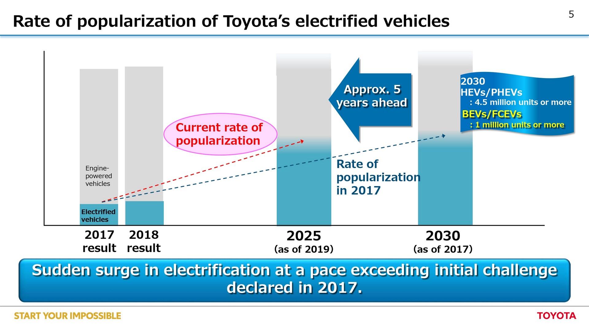 Toyota-EV-plan-5