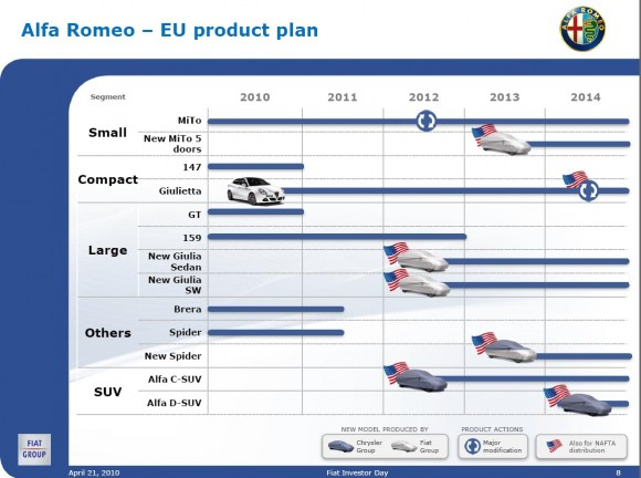 Chrysler five year business plan #4