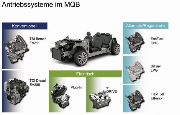Volkswagen Golf 7 MQB Platform 6 610x390 Τον Αύγουστο ξεκινά η παραγωγή του νέου Volkswagen Golf