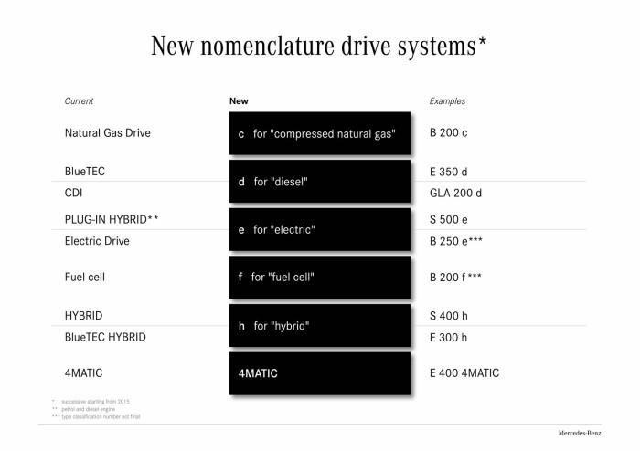 Mercedes-Benz-updated-nomenclature-4-700